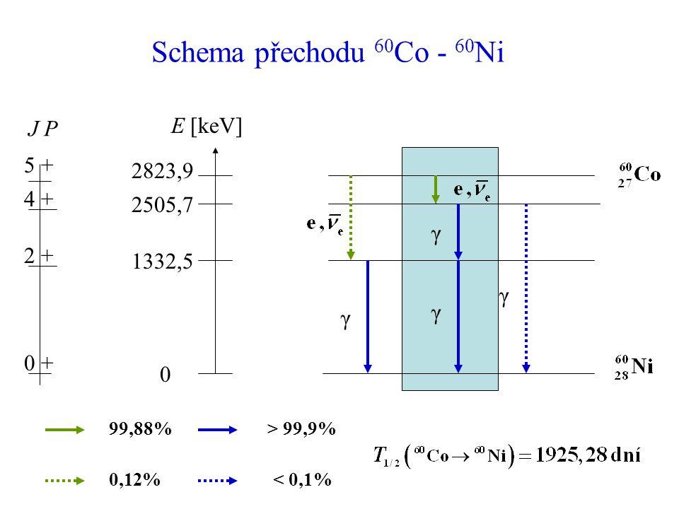 Schema přechodu 60Co - 60Ni E [keV] J P 5 + 2823,9 4 + 2505,7 2 +